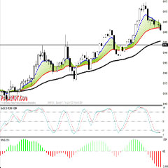 5 Minutes Forex Scalping Strategy With Fisher MACD & Stochastic Oscillator