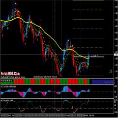 CCI Retracements Trading Strategy – Forex Commodity Channel Index (CCI) Indicator Trading System With TDI RSI Signal Line