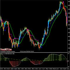 Forex MACD Volatility Channel Trading Trategy With Martingale Money Management
