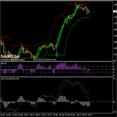 Forex RSI Evolution Slope Trading System With RenkoStreet Channel Indicator