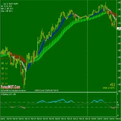 Simple Noise Free Forex 5 Minutes Scalping Trading System