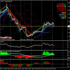 How To Trade Forex Successfully With BBand Stops Trading Software Indicator