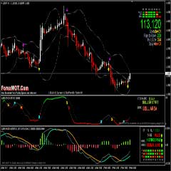 Bollinger Band and Super Simple MACD Trading System & Strategy With Signal Trend Bars Indicator That Really Works