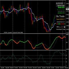 Forex Maximum Profits with DeMarker Oscillator and Tenkan-sen Kijun-sen Trading Indicators