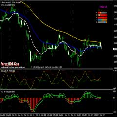 Best Forex System – RSI Channel Forex Trading Signals and System