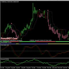 Forex Relative Vigor Index (RVI) Trading Strategy with Momentum Indicator