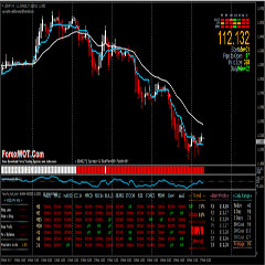 Learn Online Forex Trading – How To Easily Trade Forex With Heiken Ashi