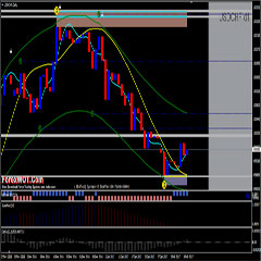 Most Successful Forex Trading Strategy – Moving Average of Oscillator (OsMA) Support Resistance Trading System