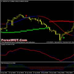TrendSnipper Forex Trading Strategy With QQE & Slope Direction Line Indicator