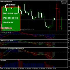 Forex Solid MACD Indicator & Trading System : A Good Filter System for Trend Following Trading