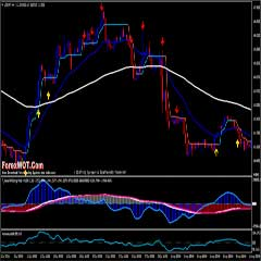 Forex Investing and Trading Strategy With Double MACD and Momentum Indicator