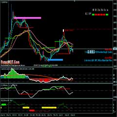 Best Forex Intraday and Swing Trading System Based on Support Resistance Lines and Momentum Indicators