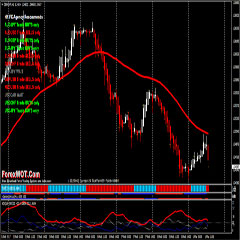 Forex Trading Course – How To Trade Foreign Exchange Market With TREND SQUEEZER Heiken Ashi Trading System