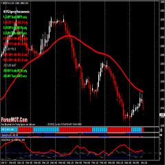 Top 10 Super Effective High Profits Forex Heiken Ashi Trading System