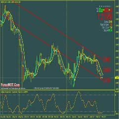 Best Forex Trading Software and System For Divergence Pattern Analysis