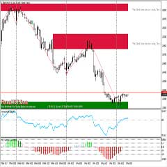 Foreign Exchange Programs – Zig Zag With Support-Resistance Automated Forex Trading Indicator