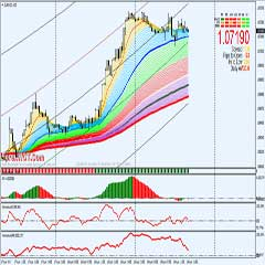 Forex Trend Following Trading Strategy with MA and Awesome Oscillator Indicator Trading System