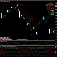 Reliable BBands Stop Forex Trading System With Real Woodie CCI and Precision Trend (Histo) – Indicator for MetaTrader 4