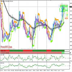 How to Profit and Make Money Trading Forex With BBand Stop Trend Following System Based on The Combination of Trend Filter Indicators