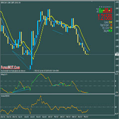Forex divergence trading system