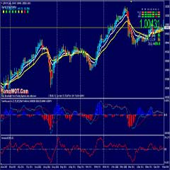 Forex Short Term Trend Trading : Advanced Exponential Moving Average (EMA) CrossOver Forex Trading System and Strategy