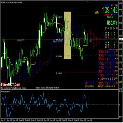 Forex Multi Trend Market Signals : Trading the London and European Session with a Very Profitable Strategy
