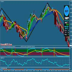 Forex MA DeMarker – Best Moving Average For Forex Trading System and Strategy