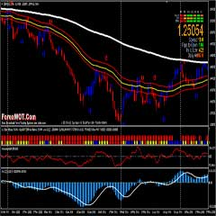 Forex MACD System – How To Use MACD Indicator Effectively in Day Trading