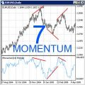 Top 7 Best Forex Momentum Indicator and Trading System for Scalping or IntraDay Trading