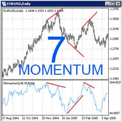 Forex Relative Vigor Index (RVI) Trading Strategy with Momentum