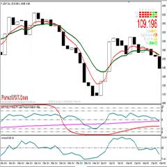 Forex Stochastic STC Trading System :  Trading in The Direction of the Dominant Trend on A Daily Chart