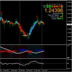 Trade With M5 Trend Trading System : How To Determine Forex Trend Direction Accurately with Momentum, Heiken Ashi, and MACD