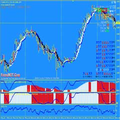 Best Online FX Trading System Strategy With Laguerre and Multi Trend Signals Indicator