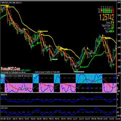 Forex Multiple BBands Stop Trading With SEFC Bull Brear (How to Identify Trend in Forex Trading)