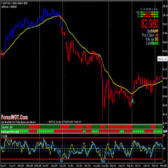 Forex RSI Candles System – How to Make Money and Sustainable Profits on Forex Trading Easily