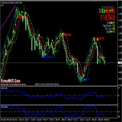 Forex Zig-Zag William's Percent Range Oscillator Price Action Trading Strategy