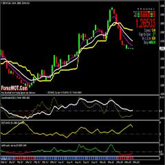 How to Identify Real and Strong Trends : Forex Coloured Woodies CCI Stoch Tape Trading System Filtered with Tenkan-Sen EMA Trend
