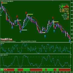 Forex Accurate System: Slope Direction Line Trading Zone With OverBought OverSold Oscillator Filter