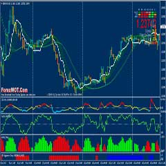 Trading Made Simple: Forex FSP Aggressive Entry Trend Trading with NIHILIST MAGIC Indicator