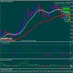 Forex 50 Day Moving Average Strategy (Best Moving Average Strategy for Intraday and Swing Trading)