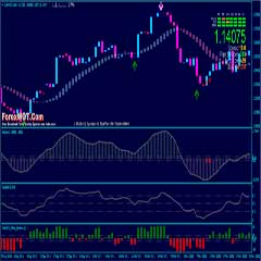 How to Become Good Forex Trader with HAMA Color RSI Histo Trading System and Strategy