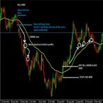 Best Top 10 Most Popular Moving Average Forex Trading System You Should Have