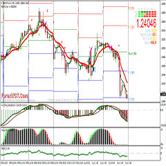 Forex forum how i trade weekly swing levels high low