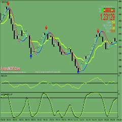 How to Become A Successful Forex Trader and Make BIG Money With Easy Stochastic Oscillator-RSI Trading System