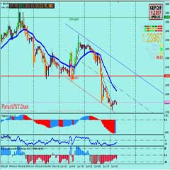 Forex Trend Analysis – Forex Trend Channel CCI Oscillator Trading System with MACD and William's Percent Range Indicator