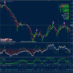 How to Analyse Forex Market Trend with Coloured Woodies CCI Trend Following Strategy