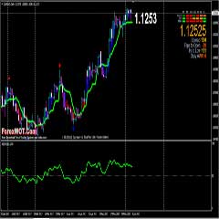 Forex StochCandle RSI Trading System (The Most Reliable and Successful Simple Forex Trading Strategy)