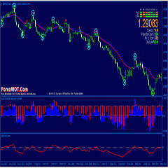 Forex Binary Options Bull Bear Power with Open Close 20 EMA Trading System and Strategy