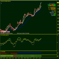 High Accuracy Simple EURUSD Forex Swing Trading H4 – Daily Chart Time Frames