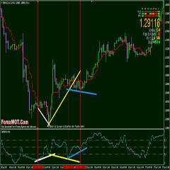 Forex Binary Options Divergence and Convergence DeMarker Price Action Trading Strategy